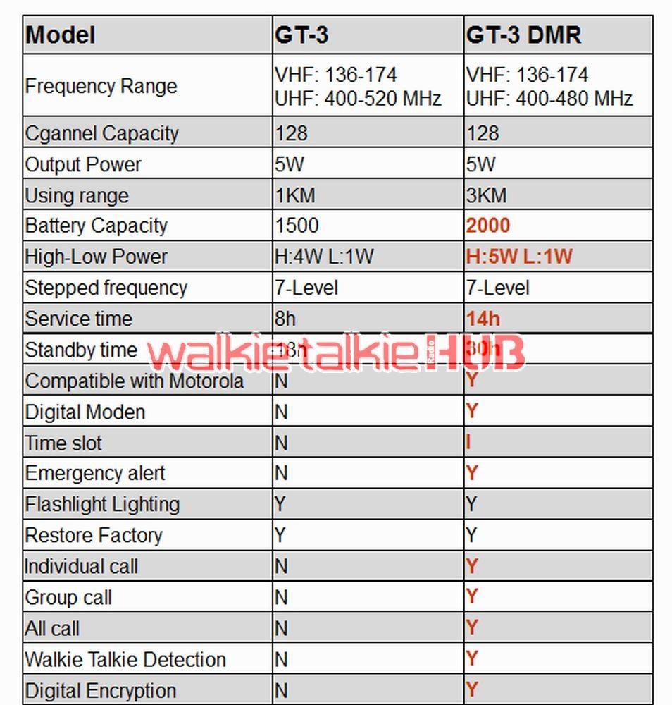 Baofeng GT-3 DMR Mark IV Dual Band VHF/UHF Two Way Radio with DMR